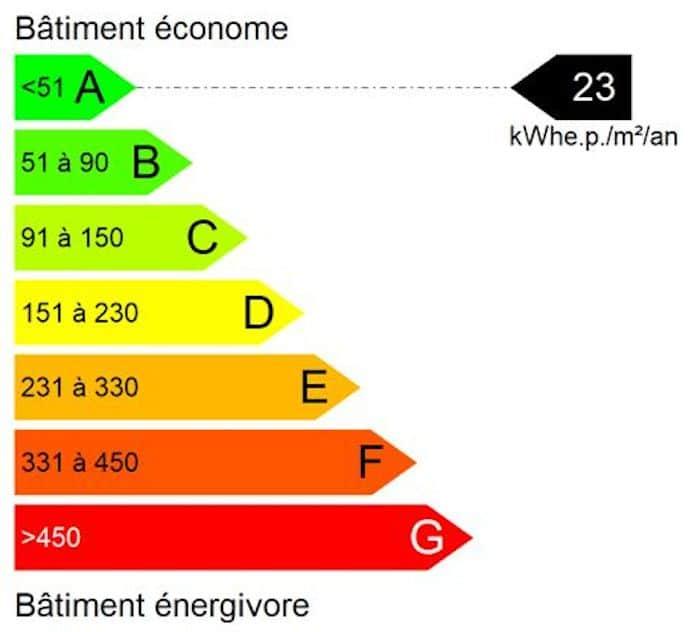 Valeur de performance énergétique
