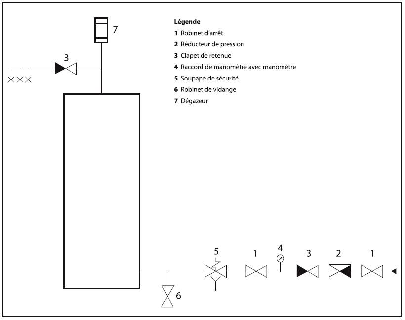 Mise en oeuvre du ballon thermodynamique