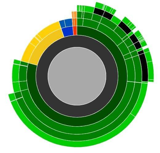 Impact carbone
